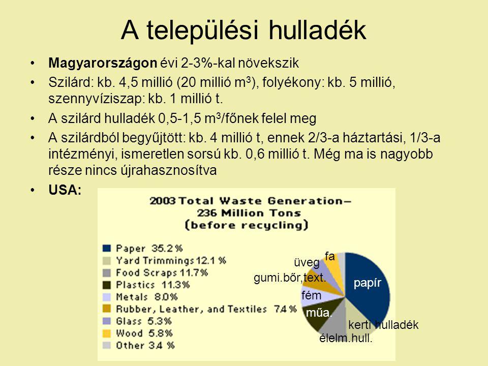 A települési hulladék Magyarországon évi 2-3%-kal növekszik Szilárd: kb.