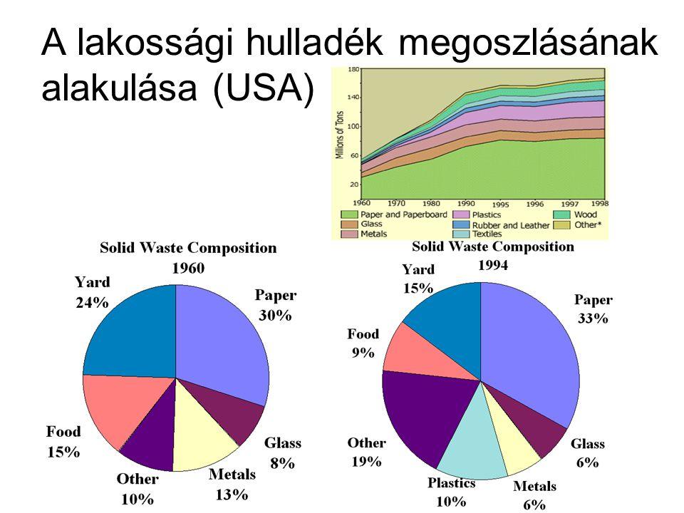 A lakossági hulladék megoszlásának alakulása (USA)