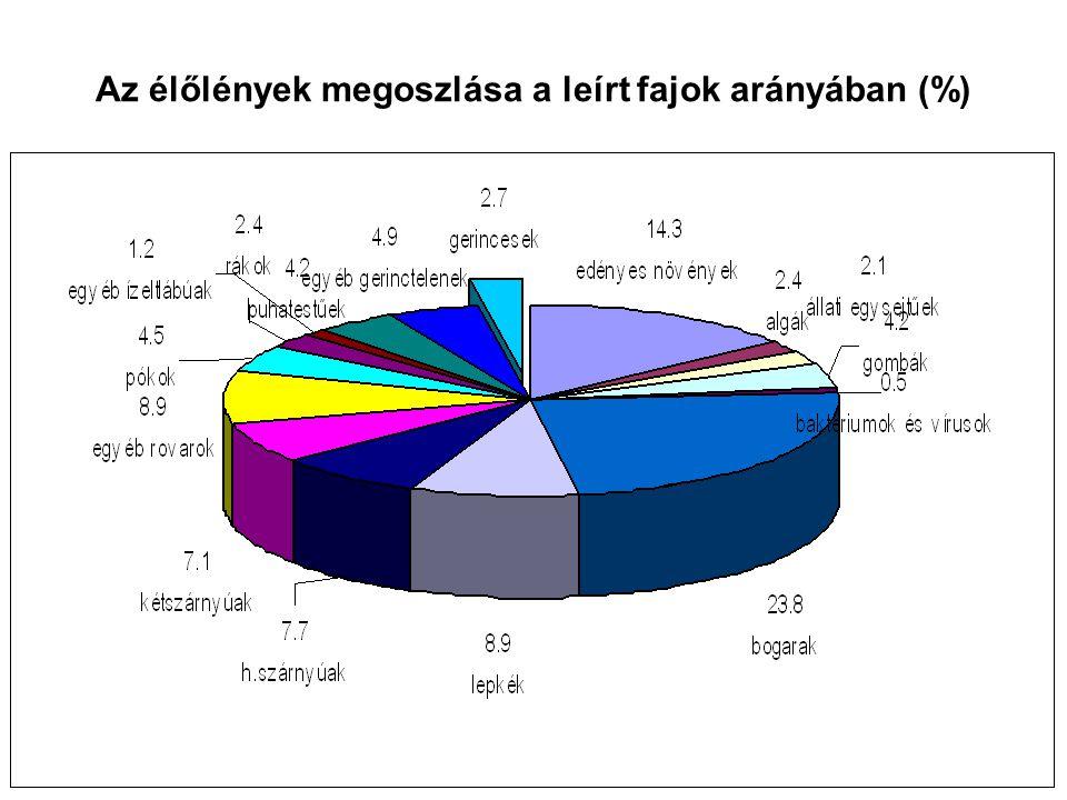Az élőlények megoszlása a leírt fajok arányában (%)