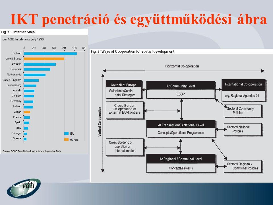 IKT penetráció és együttműködési ábra