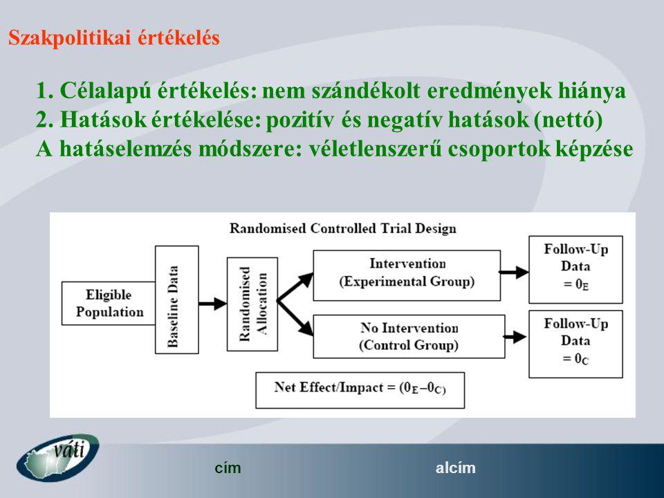 címalcím Szakpolitikai értékelés 1. Célalapú értékelés: nem szándékolt eredmények hiánya 2. Hatások értékelése: pozitív és negatív hatások (nettó) A h