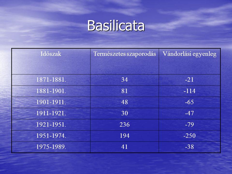 Basilicata IdőszakTermészetes szaporodásVándorlási egyenleg 1871-1881.34-21 1881-1901.81-114 1901-1911.48-65 1911-1921.30-47 1921-1951.236-79 1951-1974.194-250 1975-1989.41-38