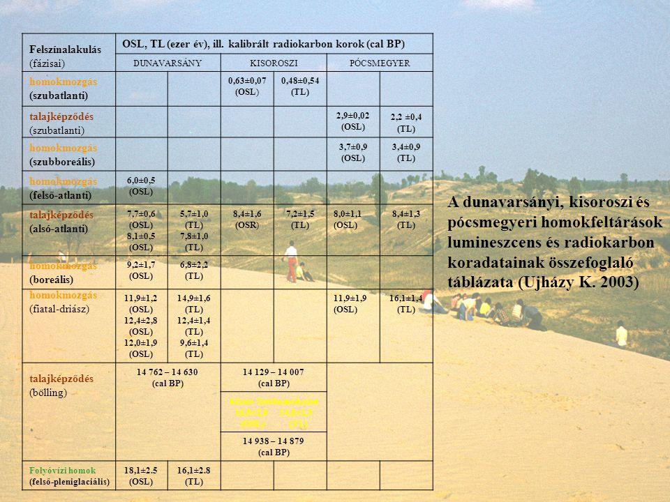 talajképződés (bölling) Felszínalakulás (fázisai) talajképződés (szubatlanti) homokmozgás (fiatal-driász) A dunavarsányi, kisoroszi és pócsmegyeri hom
