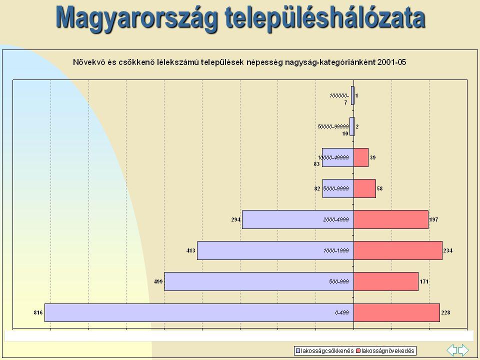 Ugrás az első oldalra A magyar városhálózat tagozódását alakító tényezők 199720002002 Centrum funkciók (45%)  Közintézmény ellátottság Lakásállomány Szervezet és tevékenység innovációk (40%)  Kommunikációs rendszerek Fogyasztás új terei Szervezet és tevékenység innováció (30%)  Szellemi erőforrások (30%)  Iskolai végzettség és képzettség Gazdasági potenciál (30%)  Szellemi erőforrások (30%)  Gazdasági potenciál (15%)  Gazdasági szervezetek száma, vállalkozói aktivitás Centrum funkciók (15%)  Közintézmények és közszolgáltatások Gazdasági potenciál (25%)  Szervezet és tevékenység innovációk (10%)  Távközlés és gépkocsiállomány Szellemi erőforrások (15%)  Centrum funkció, társadalmi aktivitás (15%) 