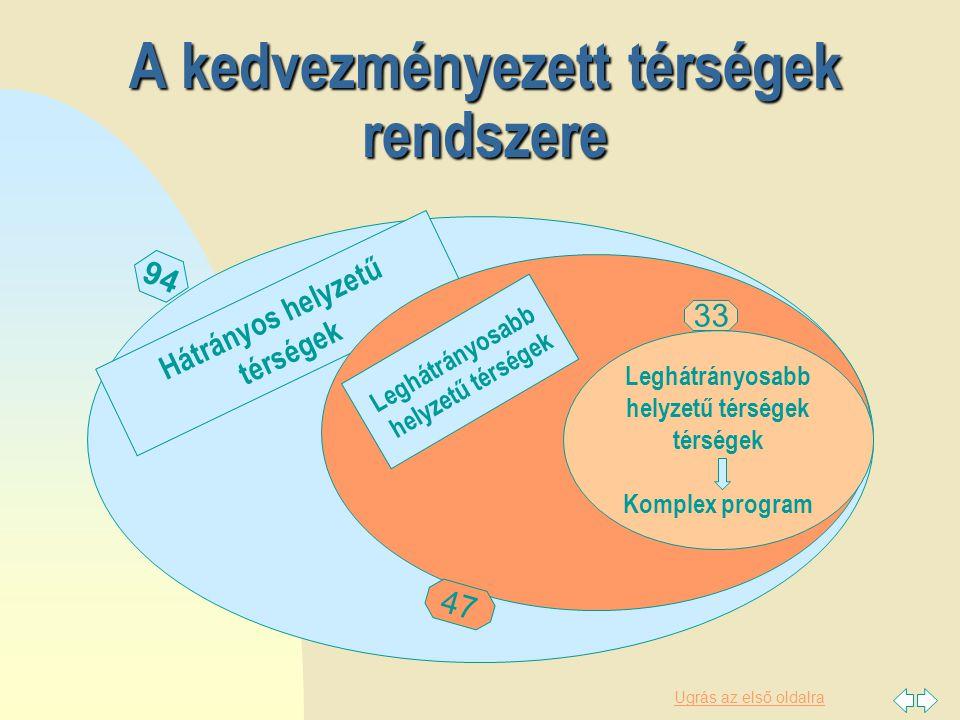 Ugrás az első oldalra A kedvezményezett térségek besorolásának változása Korábban (64/2004.