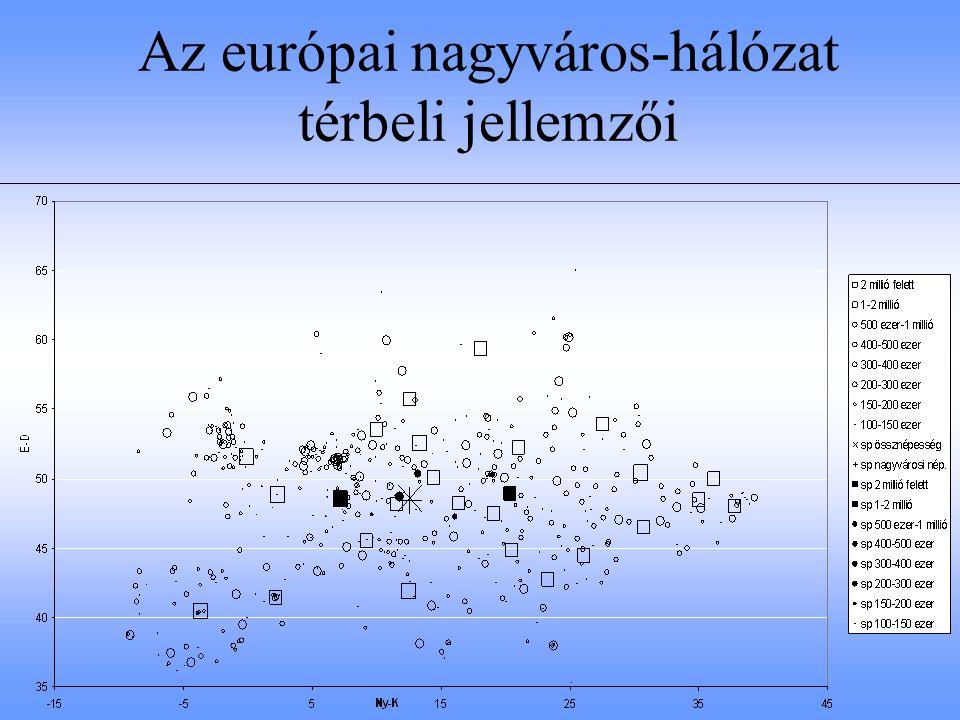 """A nagyvároshálózat """"elrendeződésének """"szabályossága Szabályos Véletlenszerű Koncentrált '50-es évek végén: legközelebbi szomszéd index (L) L négyszöges ~2 L hatszöges ~2,149 L~1L~0"""