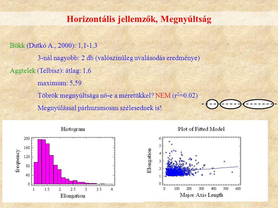 Horizontális jellemzők, Megnyúltság Bükk (Dutkó A., 2000): 1,1-1,3 3-nál nagyobb: 2 db (valószínűleg uvalásodás eredménye) Aggtelek (Telbisz): átlag: 1,6 maximum: 5,59 Töbrök megnyúltsága nő-e a méretükkel.