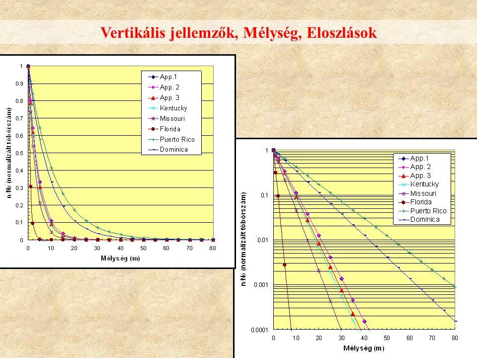 Vertikális jellemzők, Mélység, Eloszlások