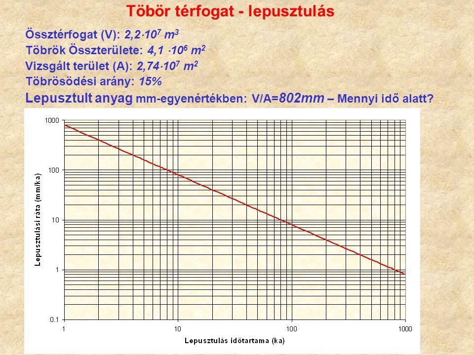 Össztérfogat (V): 2,2  10 7 m 3 Töbrök Összterülete: 4,1  10 6 m 2 Vizsgált terület (A): 2,74  10 7 m 2 Töbrösödési arány: 15% Lepusztult anyag mm-egyenértékben: V/A= 802mm – Mennyi idő alatt.
