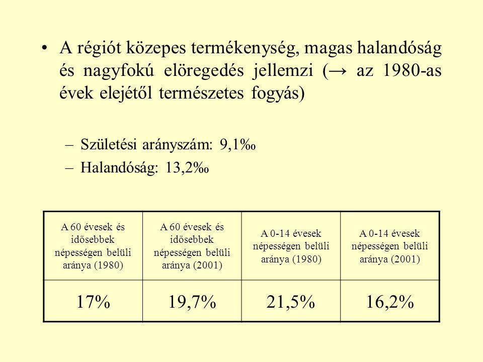 A régiót közepes termékenység, magas halandóság és nagyfokú elöregedés jellemzi (→ az 1980-as évek elejétől természetes fogyás) –Születési arányszám: