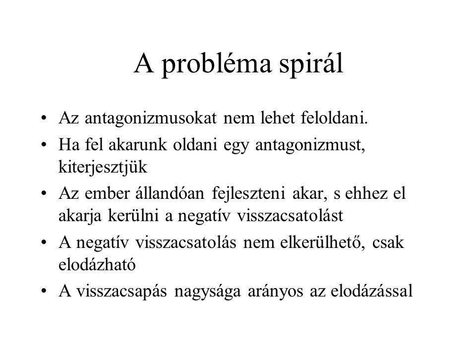 A probléma spirál Az antagonizmusokat nem lehet feloldani. Ha fel akarunk oldani egy antagonizmust, kiterjesztjük Az ember állandóan fejleszteni akar,