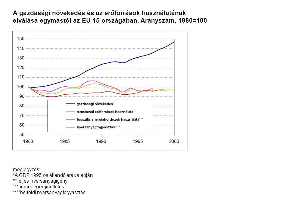 A gazdasági növekedés és az erőforrások használatának elválása egymástól az EU 15 országában. Arányszám, 1980=100 megjegyzés: *A GDP 1995-ös állandó á
