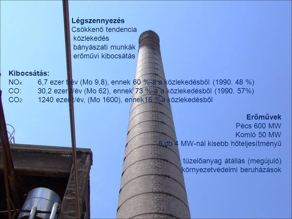 Légszennyezés Csökkenő tendencia közlekedés bányászati munkák erőművi kibocsátás Kibocsátás: NO x: 6,7 ezer t/év (Mo 9,8), ennek 60 %-a a közlekedésbő