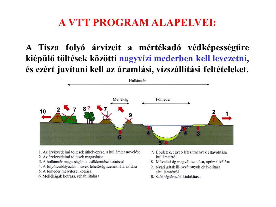 A VTT PROGRAM ALAPELVEI: A Tisza folyó árvizeit a mértékadó védképességűre kiépülő töltések közötti nagyvízi mederben kell levezetni, és ezért javítan