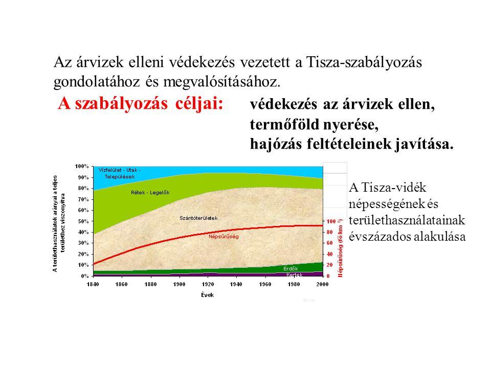 Az árvizek elleni védekezés vezetett a Tisza-szabályozás gondolatához és megvalósításához. A szabályozás céljai: védekezés az árvizek ellen, termőföld