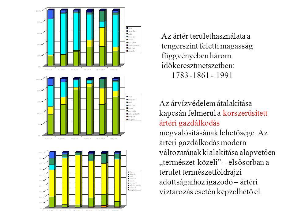 Az ártér területhasználata a tengerszint feletti magasság függvényében három időkeresztmetszetben: 1783 -1861 - 1991 Az árvízvédelem átalakítása kapcs