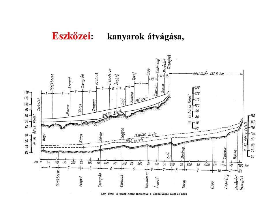 Eszközei :kanyarok átvágása, Tiszaszakasz Régi hossz (km) Mai hossz (km) Átvágás hossza (km) Rövidülés (%) Forrás – Tiszabecs 208 –– Tiszabecs – Tokaj
