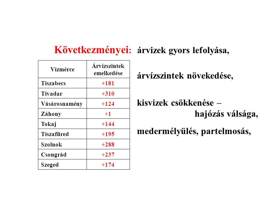 árvízszintek növekedése, Vízmérce Árvízszintek emelkedése Tiszabecs+181 Tivadar+310 Vásárosnamény+124 Záhony+1 Tokaj+144 Tiszafüred+195 Szolnok+288 Cs