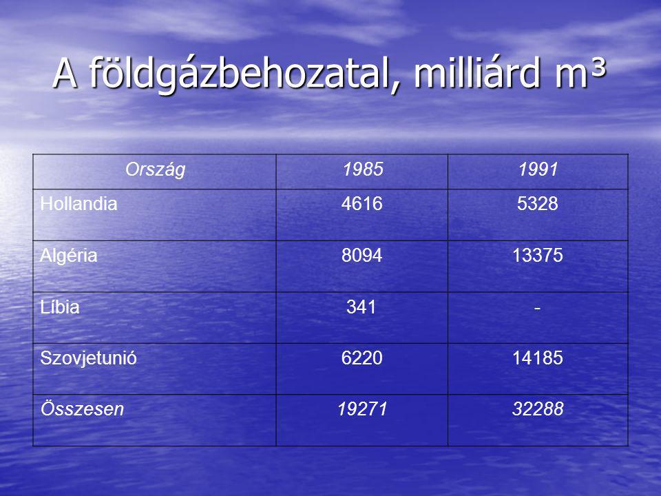 A földgázbehozatal, milliárd m³ Ország19851991 Hollandia46165328 Algéria809413375 Líbia341- Szovjetunió622014185 Összesen1927132288