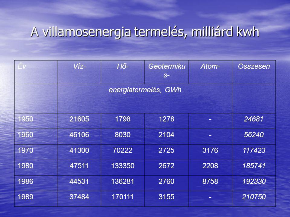 A villamosenergia termelés, milliárd kwh ÉvVíz-Hő-Geotermiku s- Atom-Összesen energiatermelés, GWh 19502160517981278-24681 19604610680302104-56240 1970413007022227253176117423 19804751113335026722208185741 19864453113628127608758192330 1989374841701113155-210750