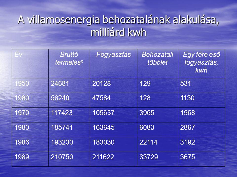 A villamosenergia behozatalának alakulása, milliárd kwh ÉvBruttó termelés x FogyasztásBehozatali többlet Egy főre eső fogyasztás, kwh 19502468120128129531 196056240475841281130 197011742310563739651968 198018574116364560832867 1986193230183030221143192 1989210750211622337293675