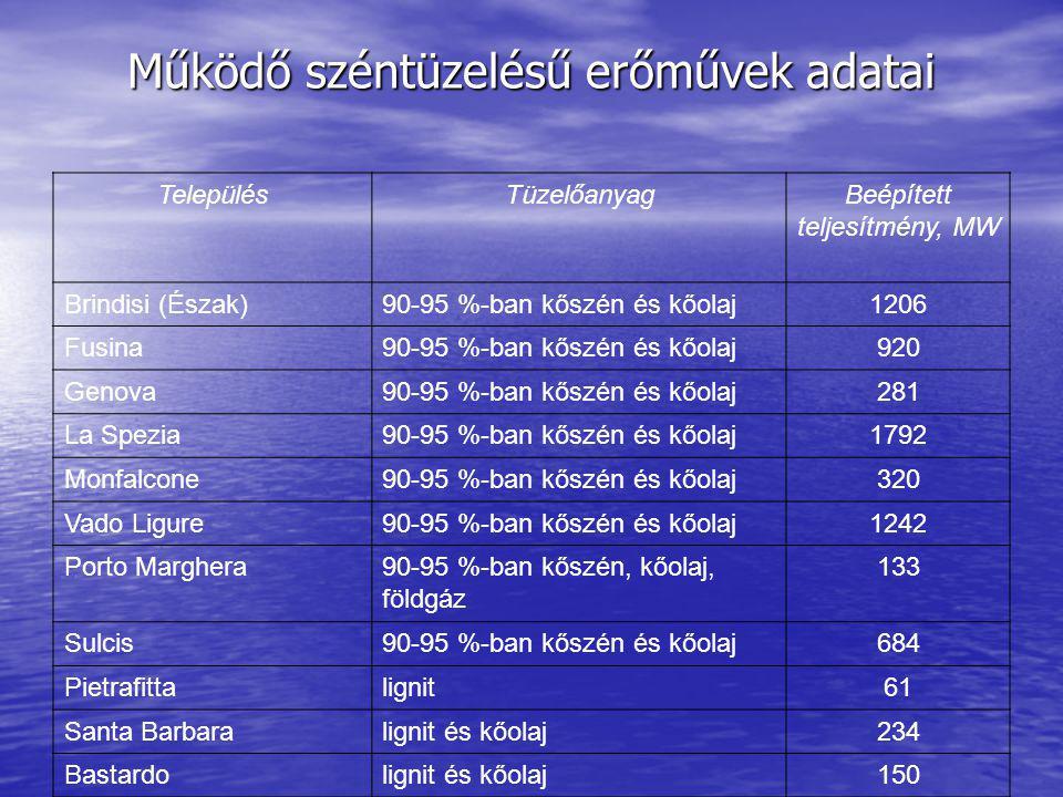 Működő széntüzelésű erőművek adatai TelepülésTüzelőanyagBeépített teljesítmény, MW Brindisi (Észak)90-95 %-ban kőszén és kőolaj1206 Fusina90-95 %-ban