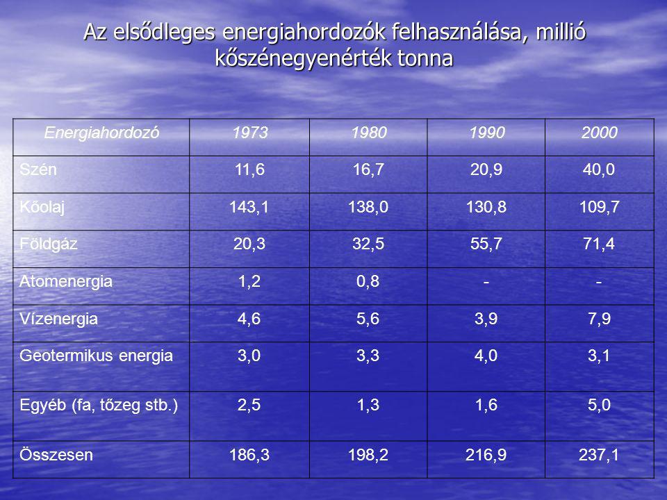 Az elsődleges energiahordozók felhasználása, millió kőszénegyenérték tonna Energiahordozó1973198019902000 Szén11,616,720,940,0 Kőolaj143,1138,0130,8109,7 Földgáz20,332,555,771,4 Atomenergia1,20,8-- Vízenergia4,65,63,97,9 Geotermikus energia3,03,34,03,1 Egyéb (fa, tőzeg stb.)2,51,31,65,0 Összesen186,3198,2216,9237,1