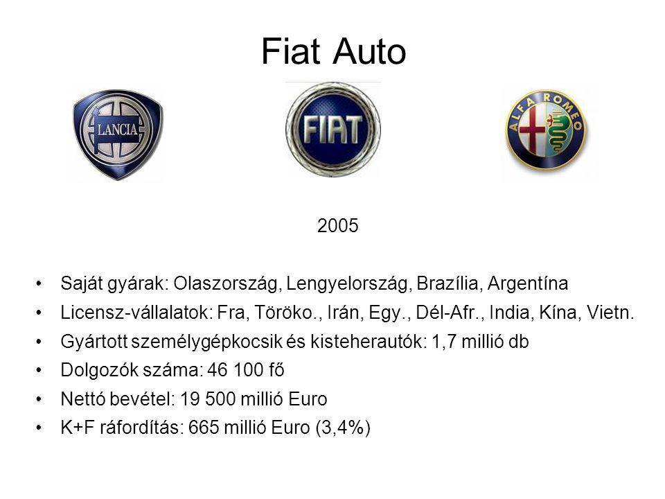 Fiat Auto 2005 Saját gyárak: Olaszország, Lengyelország, Brazília, Argentína Licensz-vállalatok: Fra, Töröko., Irán, Egy., Dél-Afr., India, Kína, Vietn.
