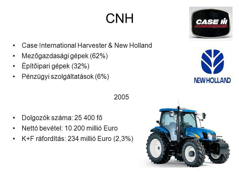 CNH Case International Harvester & New Holland Mezőgazdasági gépek (62%) Építőipari gépek (32%) Pénzügyi szolgáltatások (6%) 2005 Dolgozók száma: 25 400 fő Nettó bevétel: 10 200 millió Euro K+F ráfordítás: 234 millió Euro (2,3%)