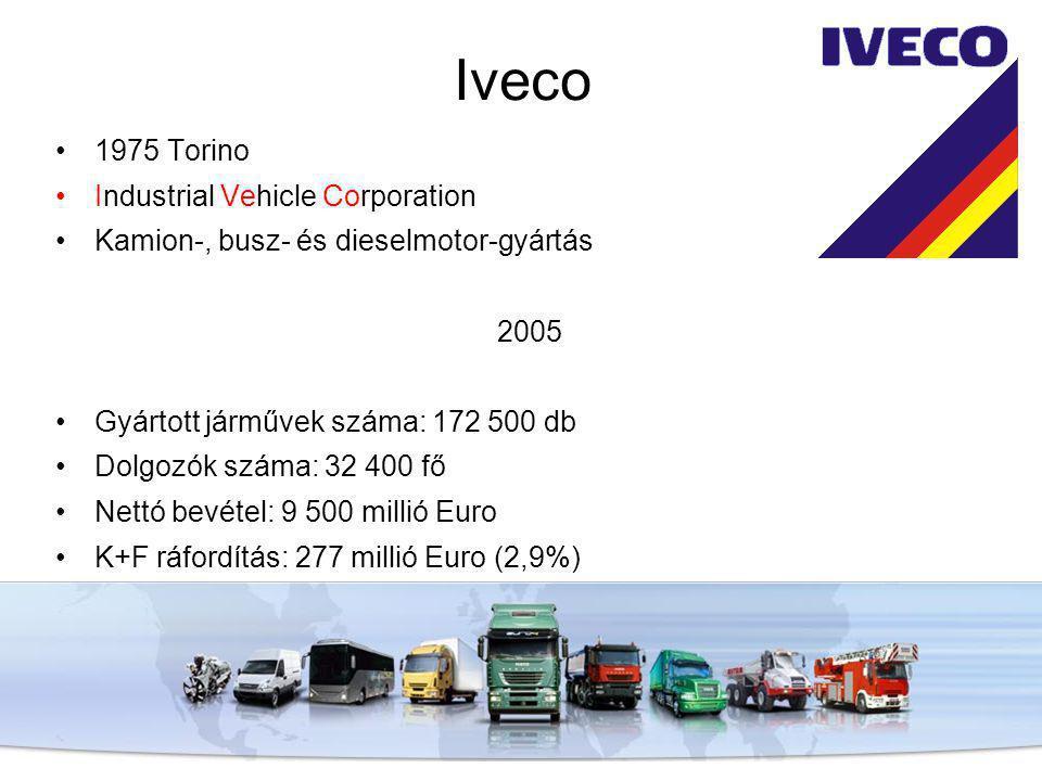 Iveco 1975 Torino Industrial Vehicle Corporation Kamion-, busz- és dieselmotor-gyártás 2005 Gyártott járművek száma: 172 500 db Dolgozók száma: 32 400 fő Nettó bevétel: 9 500 millió Euro K+F ráfordítás: 277 millió Euro (2,9%)