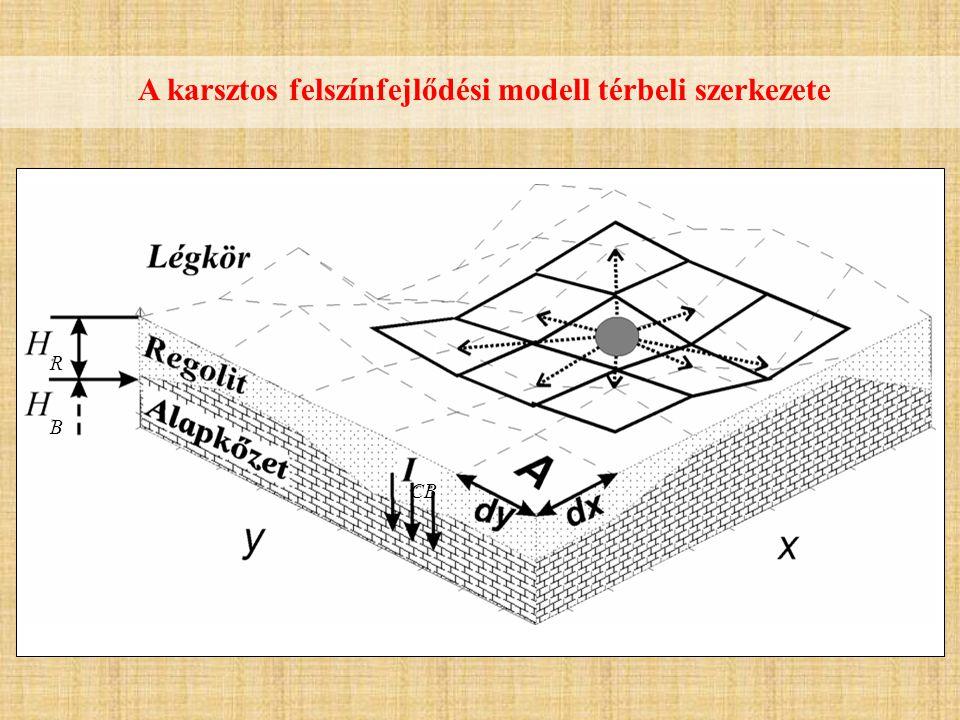 R B A karsztos felszínfejlődési modell térbeli szerkezete CB