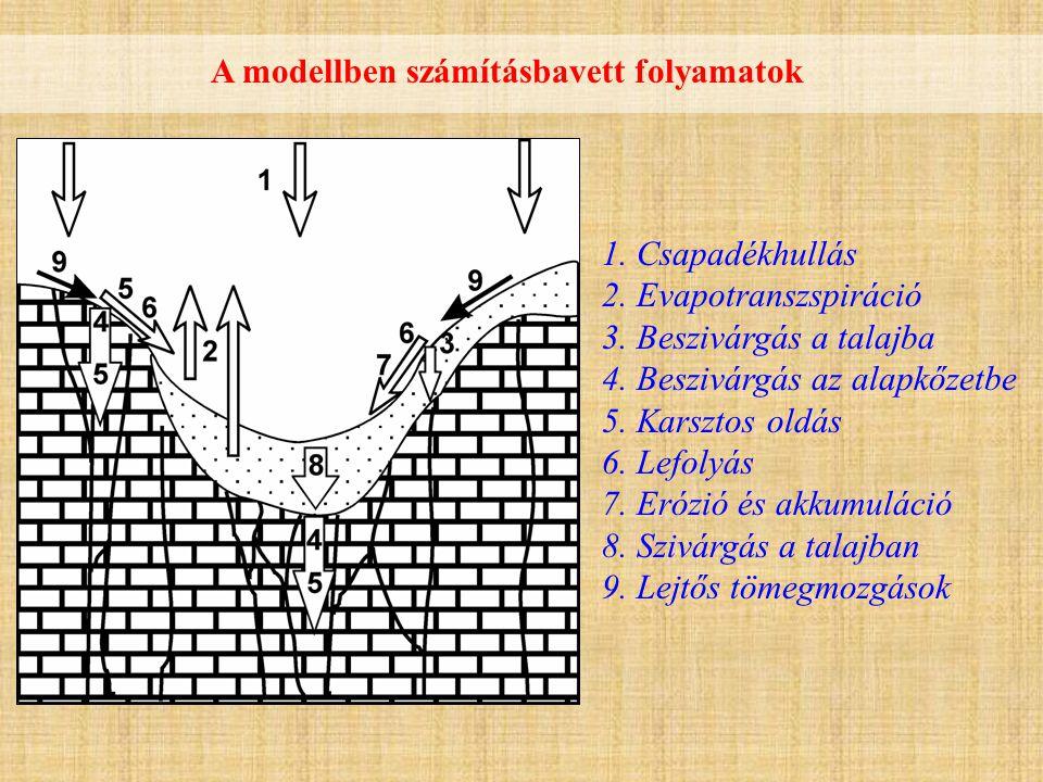 1.Csapadékhullás 2. Evapotranszspiráció 3. Beszivárgás a talajba 4.