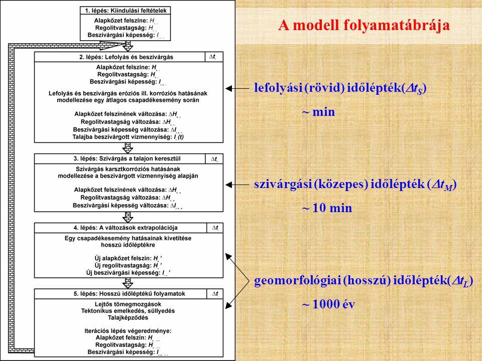 lefolyási (rövid) időlépték(  t S ) ~ min szivárgási (közepes) időlépték (  t M ) ~ 10 min geomorfológiai (hosszú) időlépték(  t L ) ~ 1000 év A modell folyamatábrája