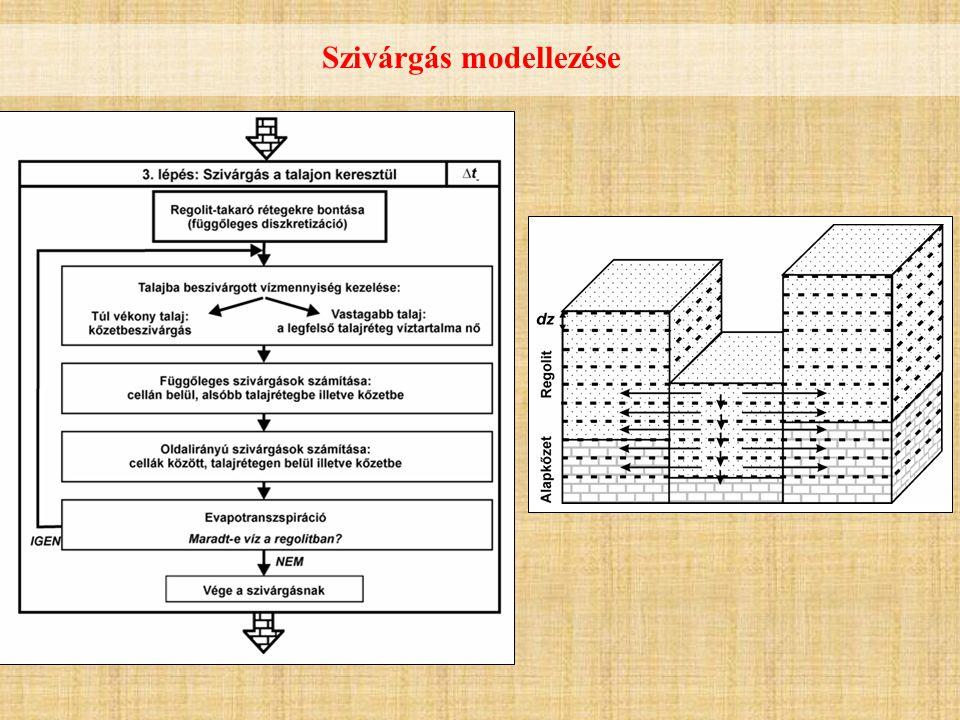 Talaj beszivárgási képességének változása (Horton-modell)