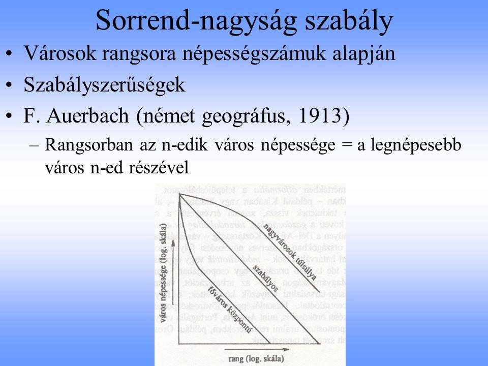 A sorrend-nagyság szabály Európa néhány országában, 2005-ben Adatok forrása: www.gazetteer.de