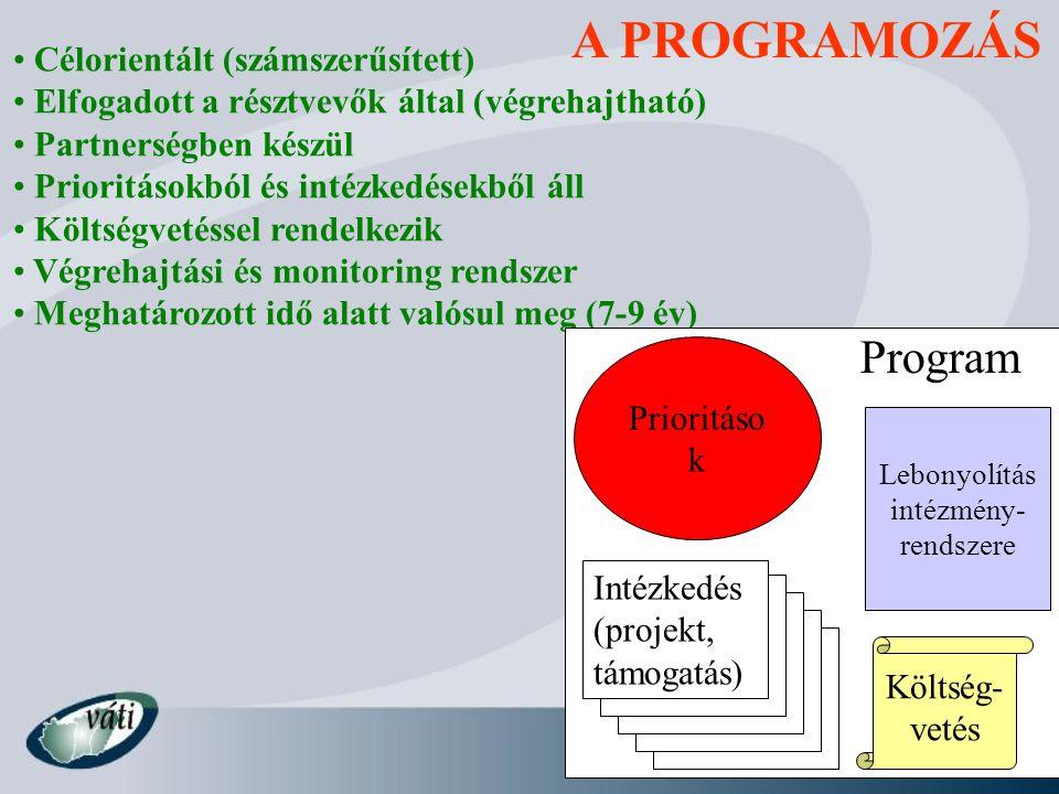 A PROGRAMOZÁS Célorientált (számszerűsített) Elfogadott a résztvevők által (végrehajtható) Partnerségben készül Prioritásokból és intézkedésekből áll Költségvetéssel rendelkezik Végrehajtási és monitoring rendszer Meghatározott idő alatt valósul meg (7-9 év) Intézkedés (projekt, támogatás) Program Prioritáso k Lebonyolítás intézmény- rendszere Költség- vetés