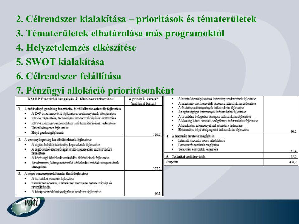 2. Célrendszer kialakítása – prioritások és tématerületek 3.
