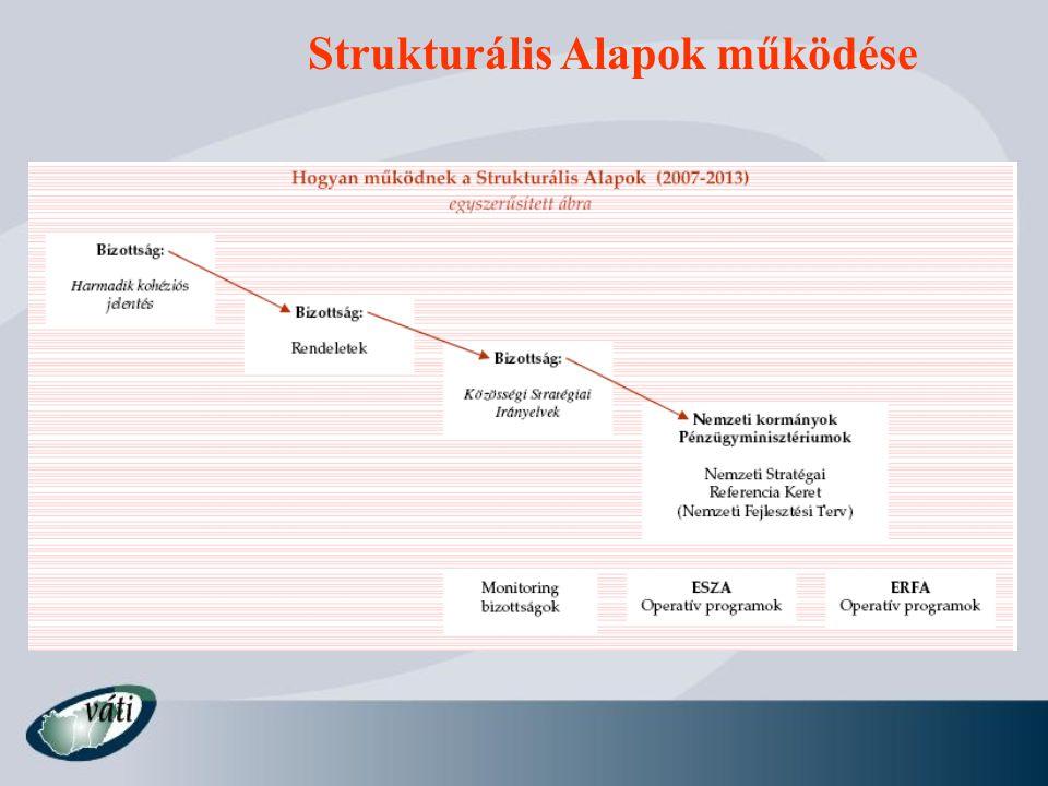 Strukturális Alapok működése