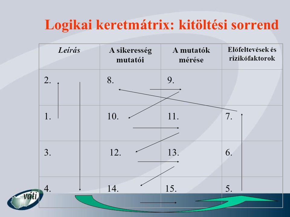 Logikai keretmátrix: kitöltési sorrend LeírásA sikeresség mutatói A mutatók mérése Előfeltevések és rizikófaktorok 1. 2. 6. 4.5. 3. 10. 9.8. 7. 14. 13