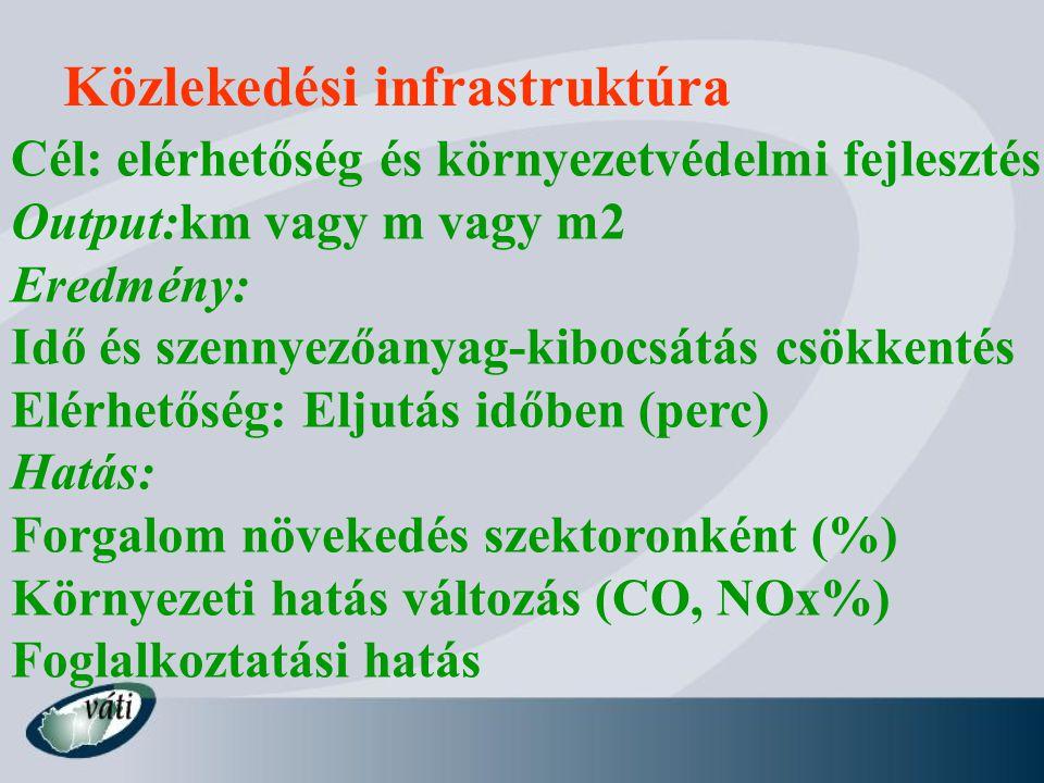 Közlekedési infrastruktúra Cél: elérhetőség és környezetvédelmi fejlesztés Output:km vagy m vagy m2 Eredmény: Idő és szennyezőanyag-kibocsátás csökken