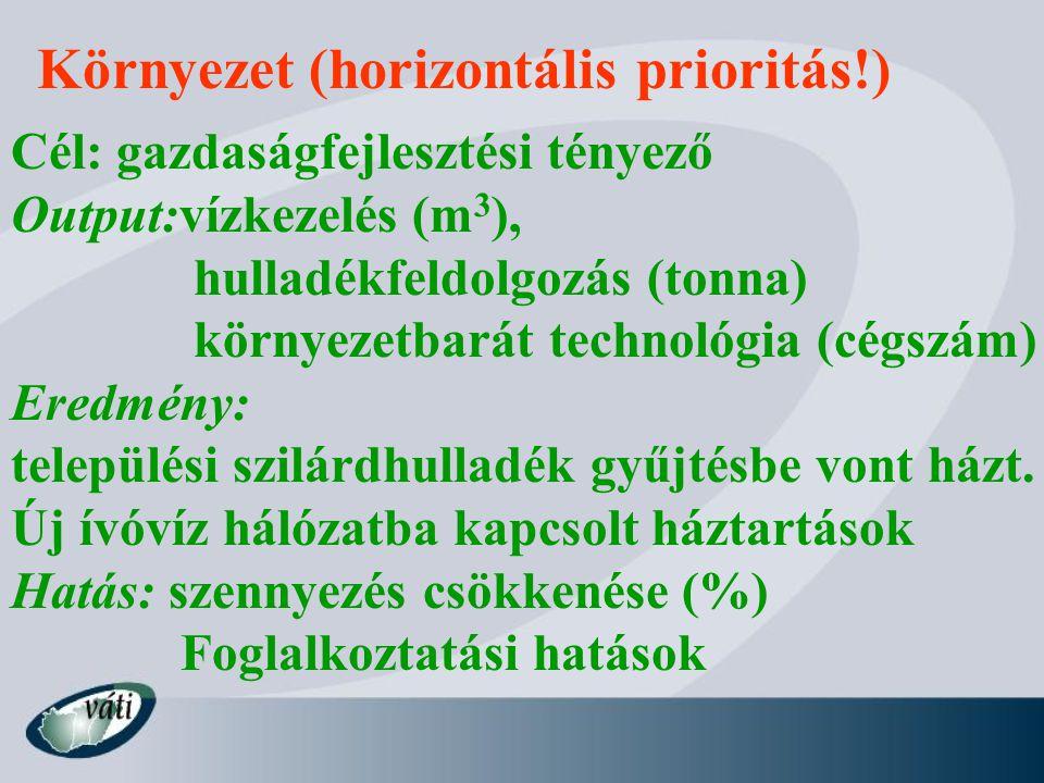 Környezet (horizontális prioritás!) Cél: gazdaságfejlesztési tényező Output:vízkezelés (m 3 ), hulladékfeldolgozás (tonna) környezetbarát technológia