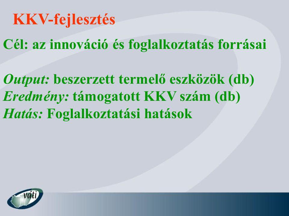 KKV-fejlesztés Cél: az innováció és foglalkoztatás forrásai Output: beszerzett termelő eszközök (db) Eredmény: támogatott KKV szám (db) Hatás: Foglalk