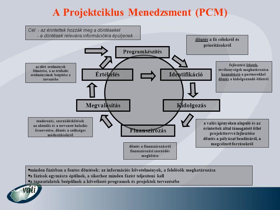 A Projektciklus Menedzsment (PCM) Programkészítés Identifikáció Kidolgozás Finanszírozás Megvalósítás Értékelés fejlesztési ötletek, tevékenységek meg