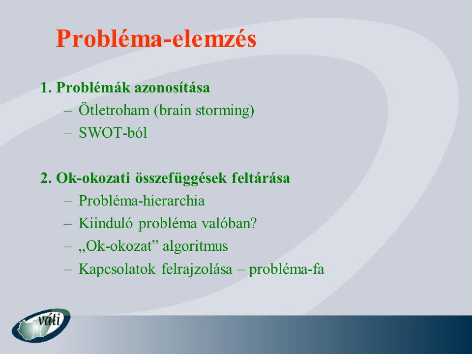 Probléma-elemzés 1. Problémák azonosítása –Ötletroham (brain storming) –SWOT-ból 2. Ok-okozati összefüggések feltárása –Probléma-hierarchia –Kiinduló