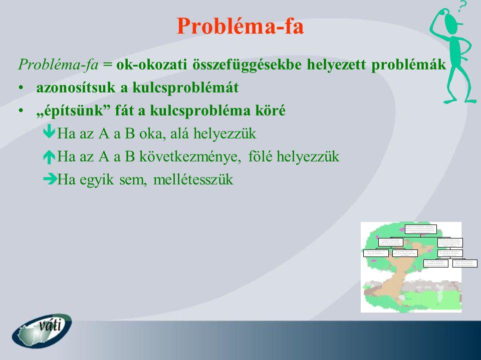 """Probléma-fa Probléma-fa = ok-okozati összefüggésekbe helyezett problémák azonosítsuk a kulcsproblémát """"építsünk"""" fát a kulcsprobléma köré  Ha az A a"""
