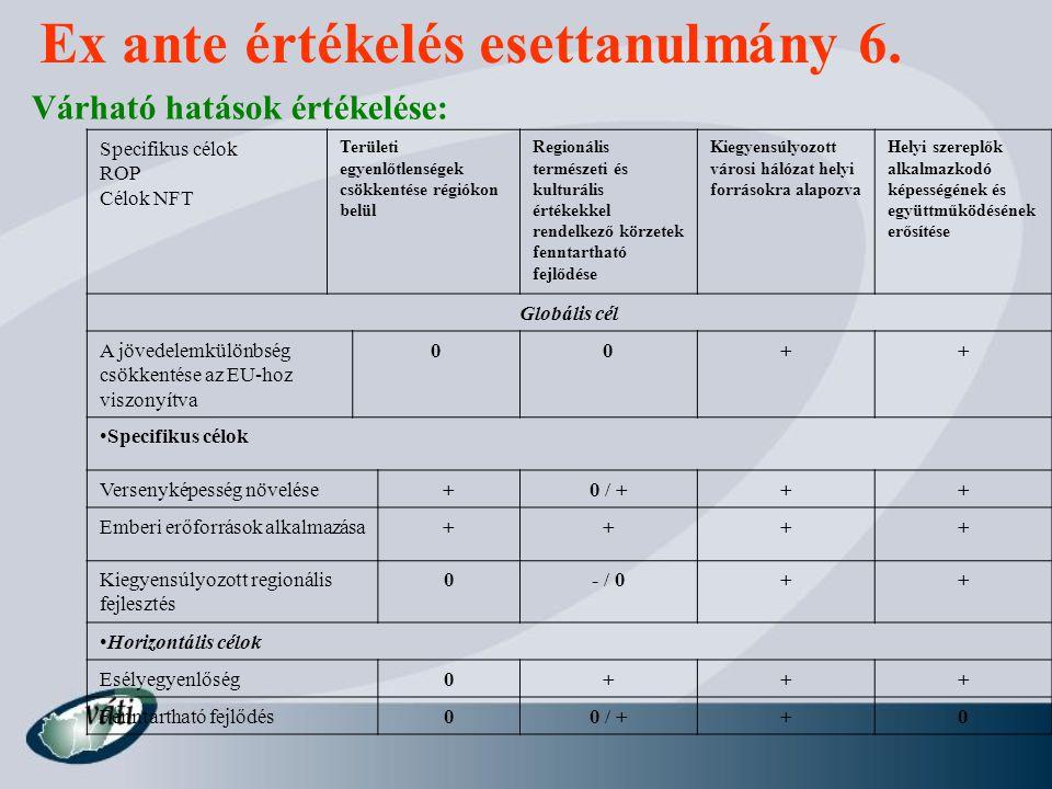 Várható hatások értékelése: Ex ante értékelés esettanulmány 6. Specifikus célok ROP Célok NFT Területi egyenlőtlenségek csökkentése régiókon belül Reg
