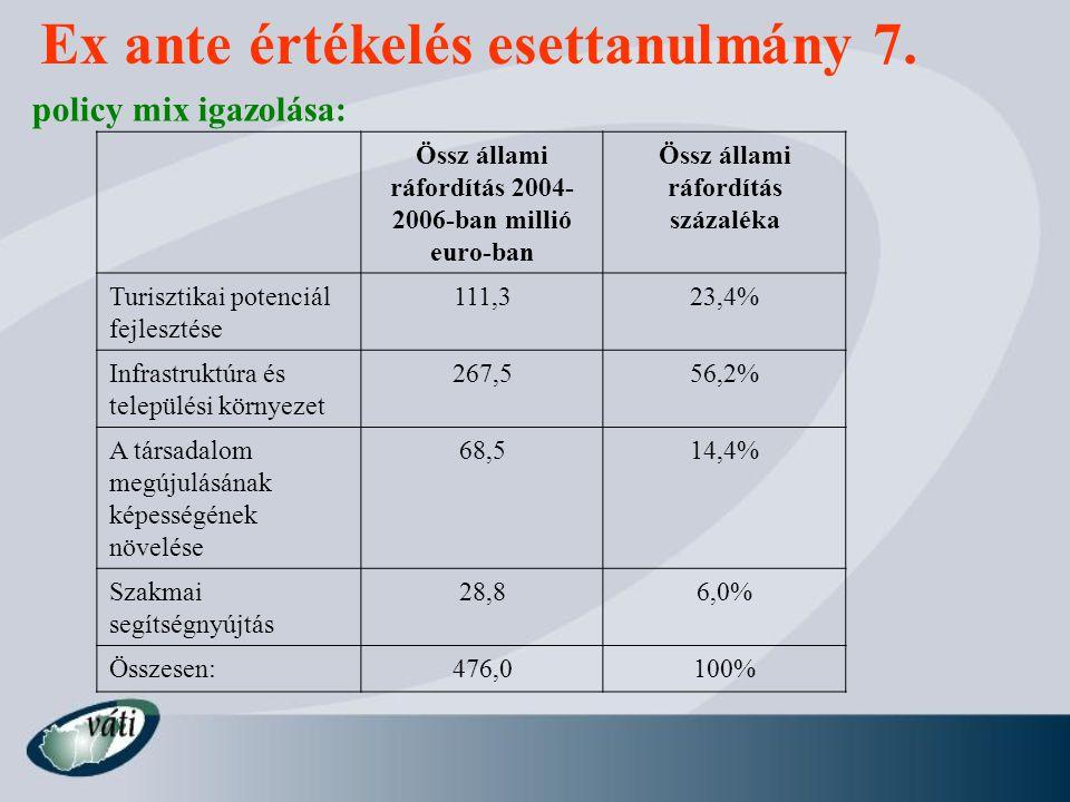 policy mix igazolása: Ex ante értékelés esettanulmány 7. Össz állami ráfordítás 2004- 2006-ban millió euro-ban Össz állami ráfordítás százaléka Turisz