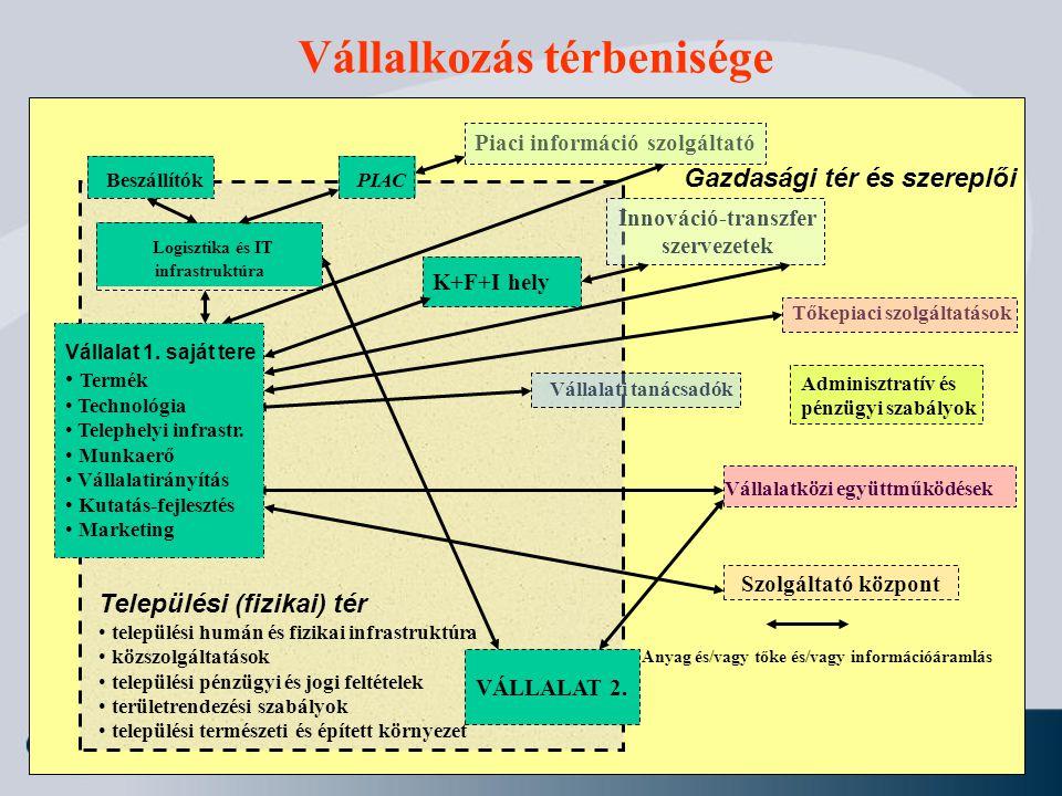 Vállalkozás térbenisége gfgf Települési (fizikai) tér települési humán és fizikai infrastruktúra közszolgáltatások települési pénzügyi és jogi feltéte
