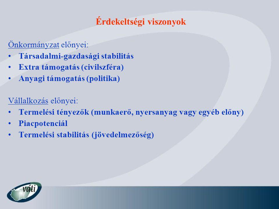 Érdekeltségi viszonyok Önkormányzat előnyei: Társadalmi-gazdasági stabilitás Extra támogatás (civilszféra) Anyagi támogatás (politika) Vállalkozás elő