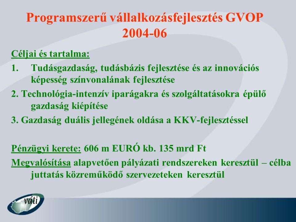 Programszerű vállalkozásfejlesztés GVOP 2004-06 Céljai és tartalma: 1.Tudásgazdaság, tudásbázis fejlesztése és az innovációs képesség színvonalának fe